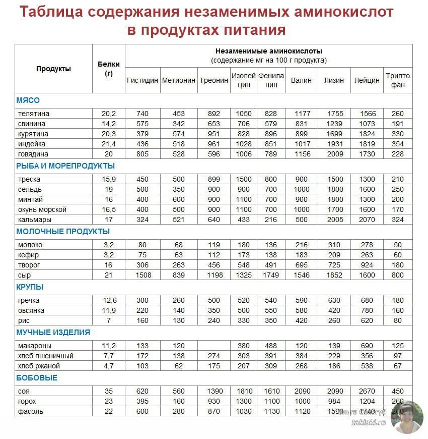 Таблица содержания аминокислот в продуктах